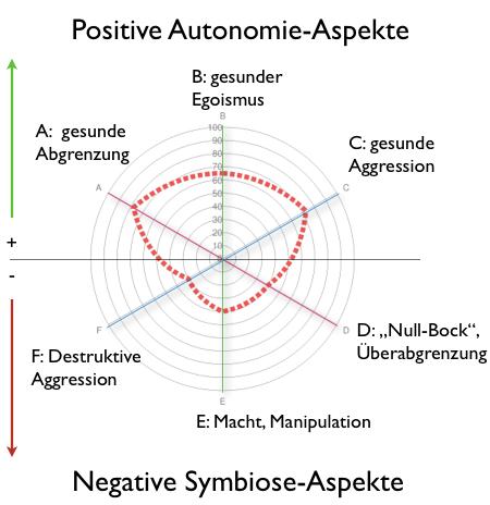 Autonomie-Chart